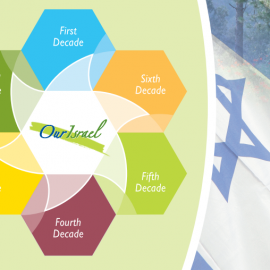 Our Israel Activity Kit